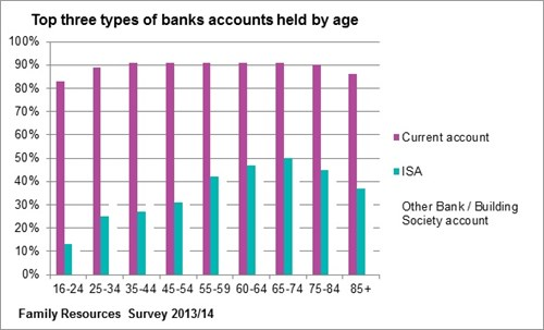 Bank Accounts By Age