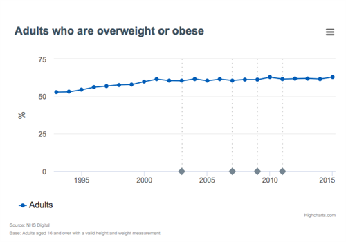 Adults overweight or obesity