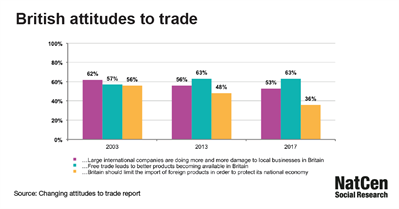 Attitudes towards free trade