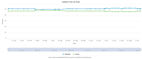 EU Poll of Polls